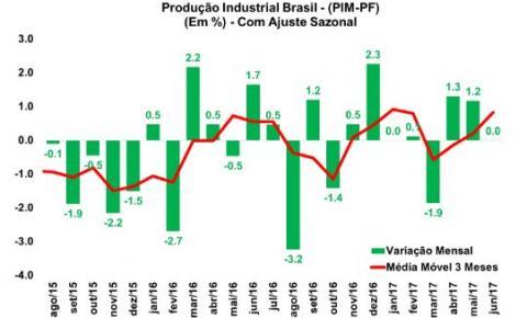 IBGE: Produção industrial volta a crescer no segundo trimestre