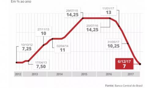 Taxa básica de juros vai a 7%, seu valor mais baixo, mas ainda precisa cair mais